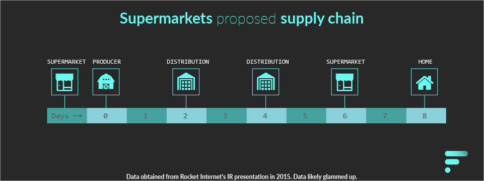 Supermarkets Supply chain image