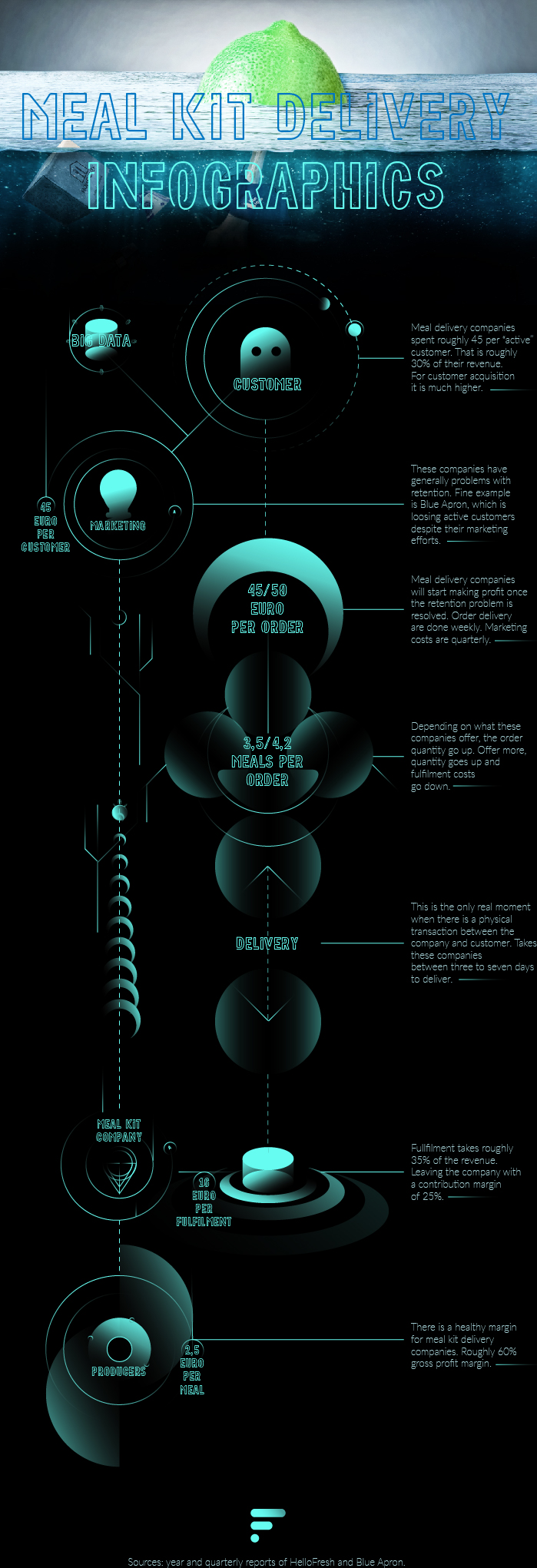 Abstract infographic - Customer centric