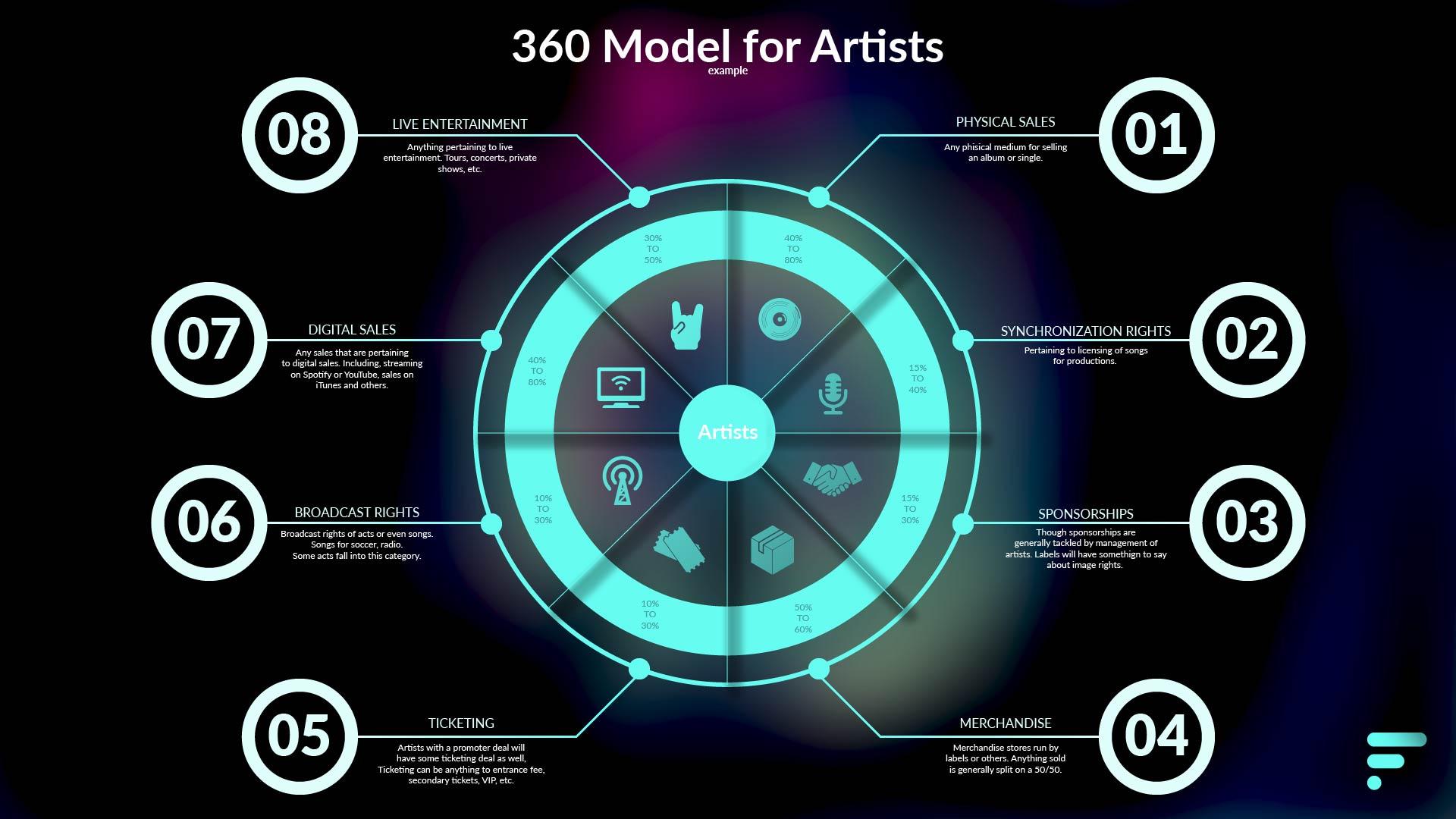 360 model for artists