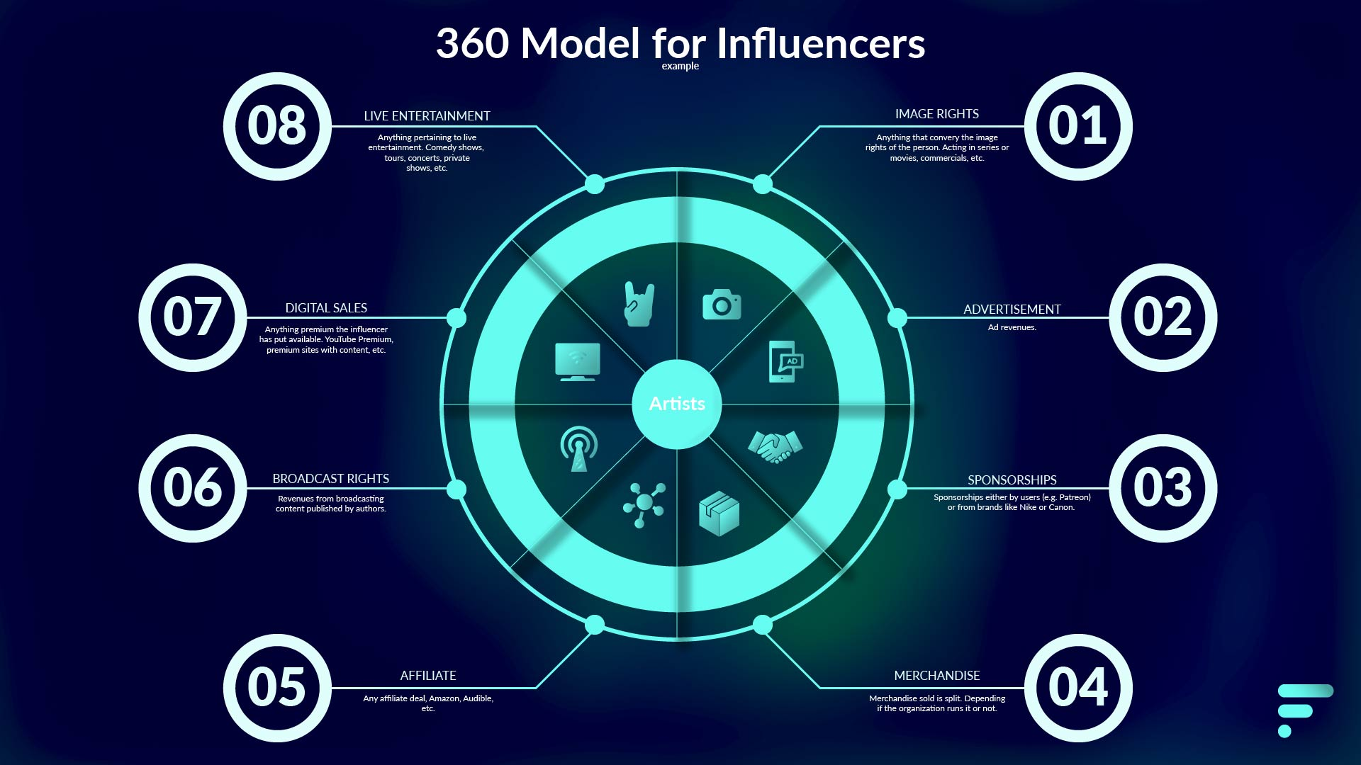 360 model for influencers