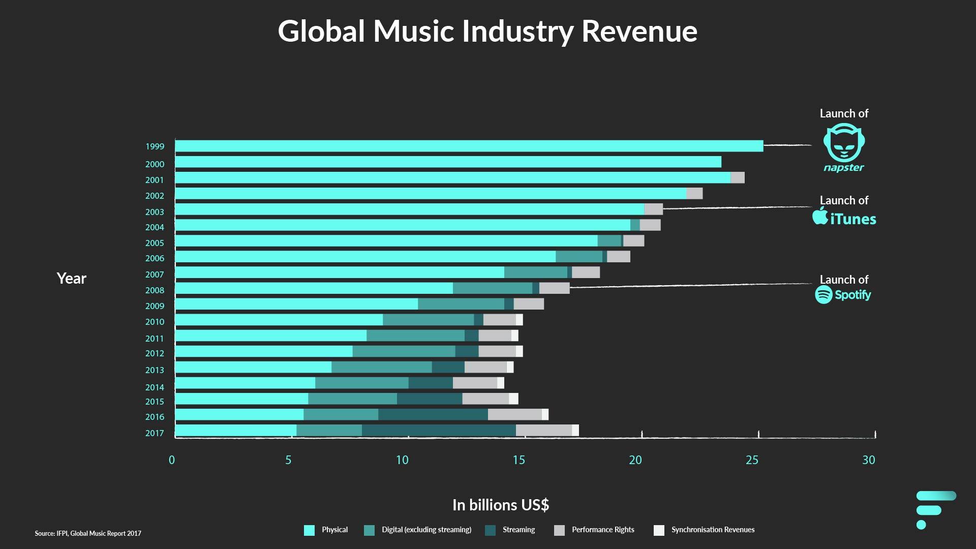 Global Music Industry Revenue - IFPI