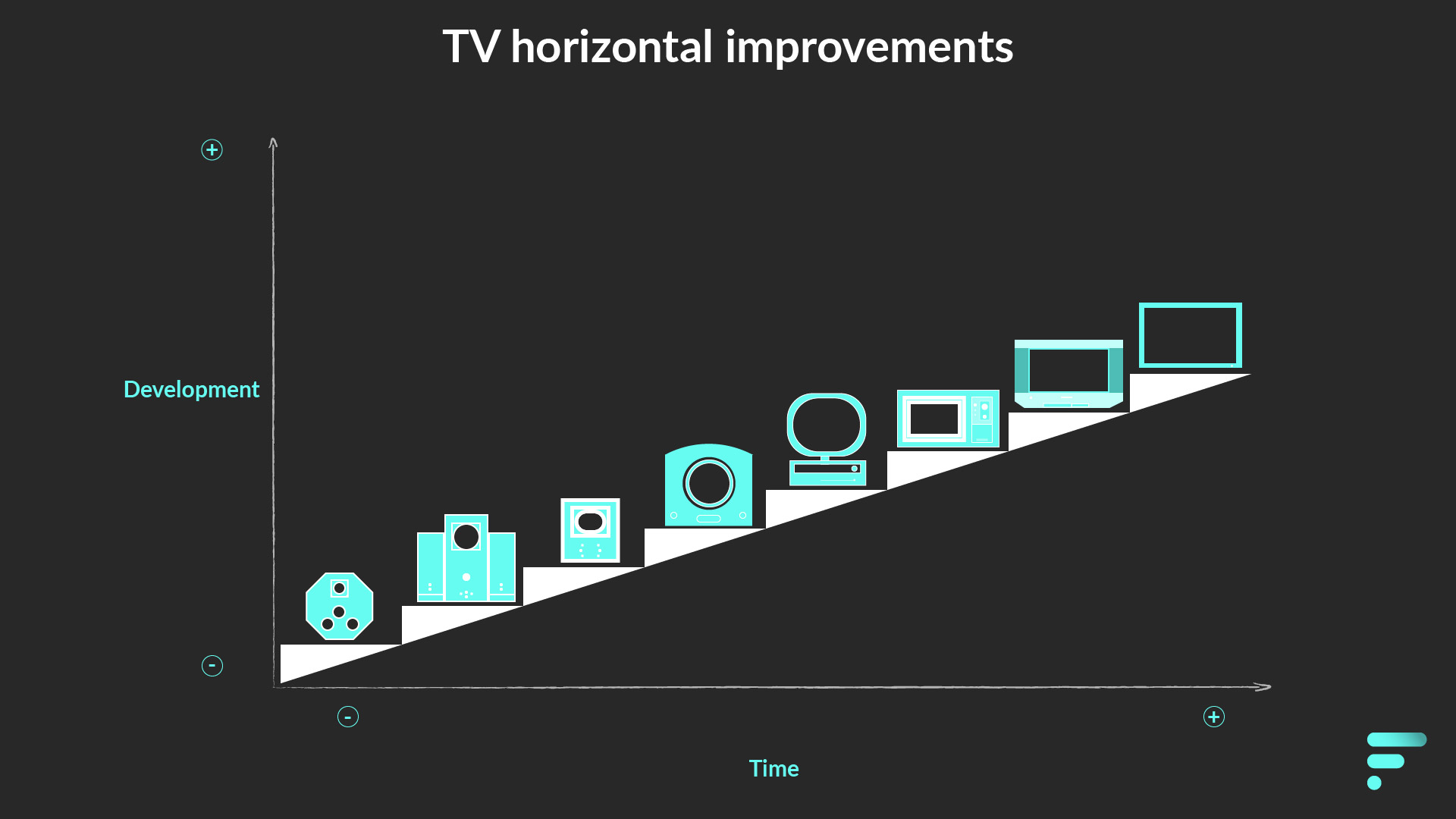 Horizontal improvements on Television