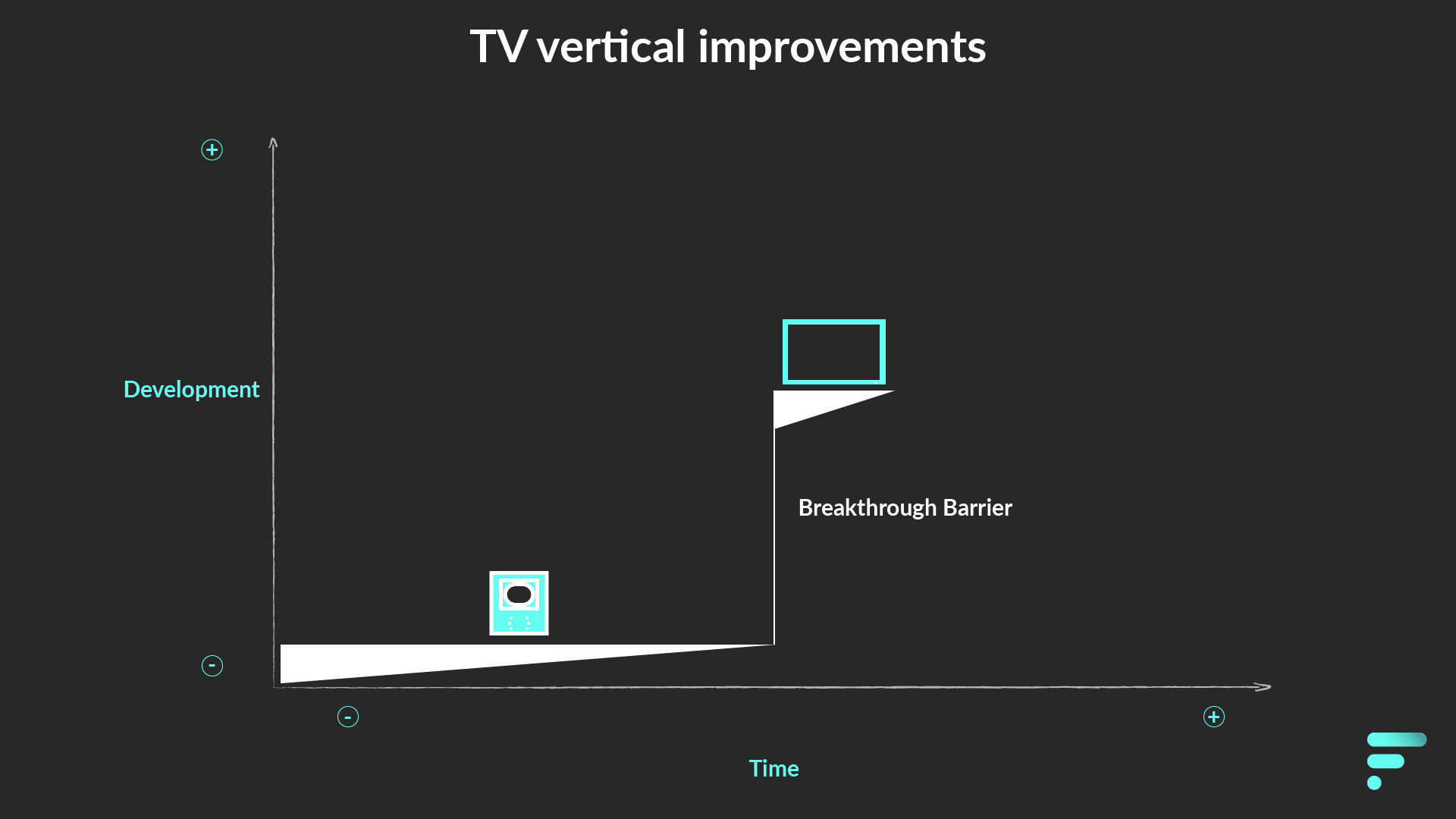 Vertical improvements on Television