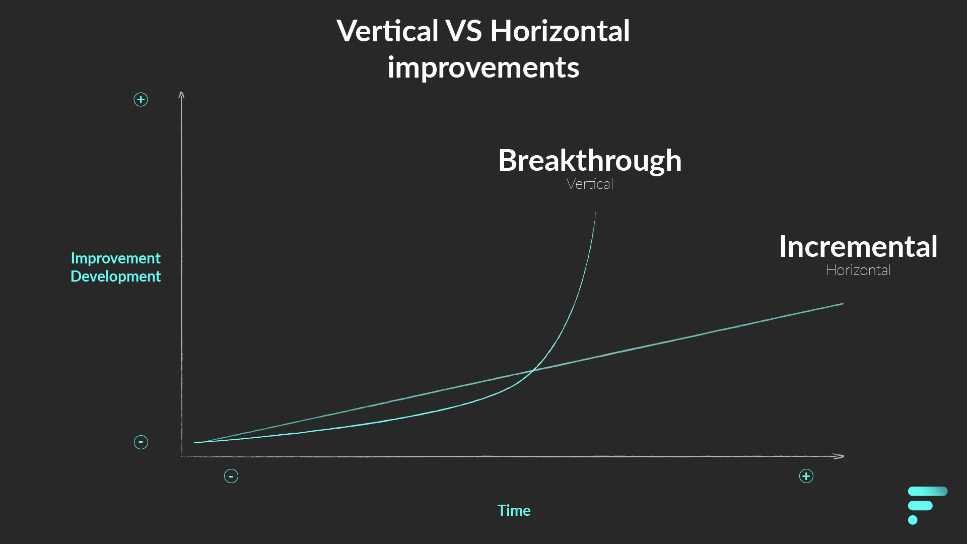 Vertical versus horizontal improvements