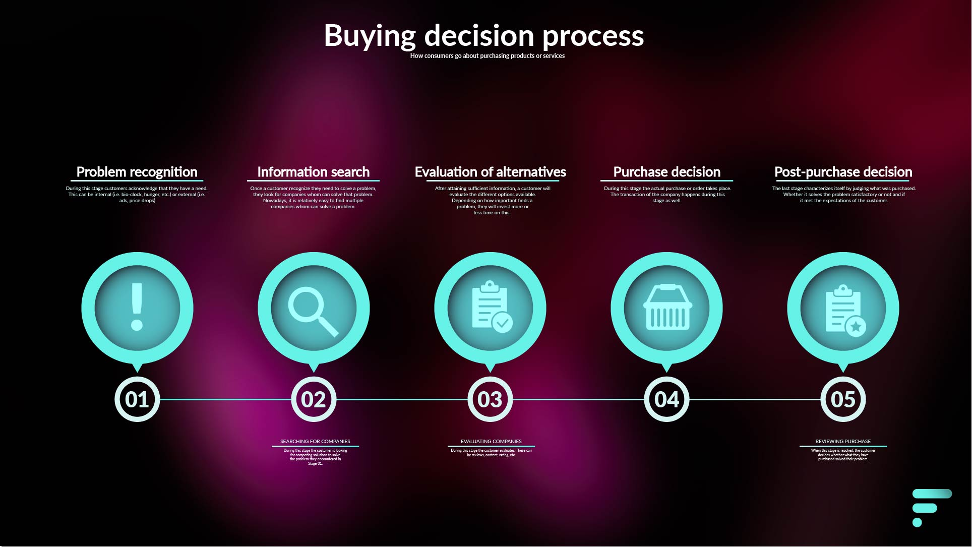 Buying decision process model