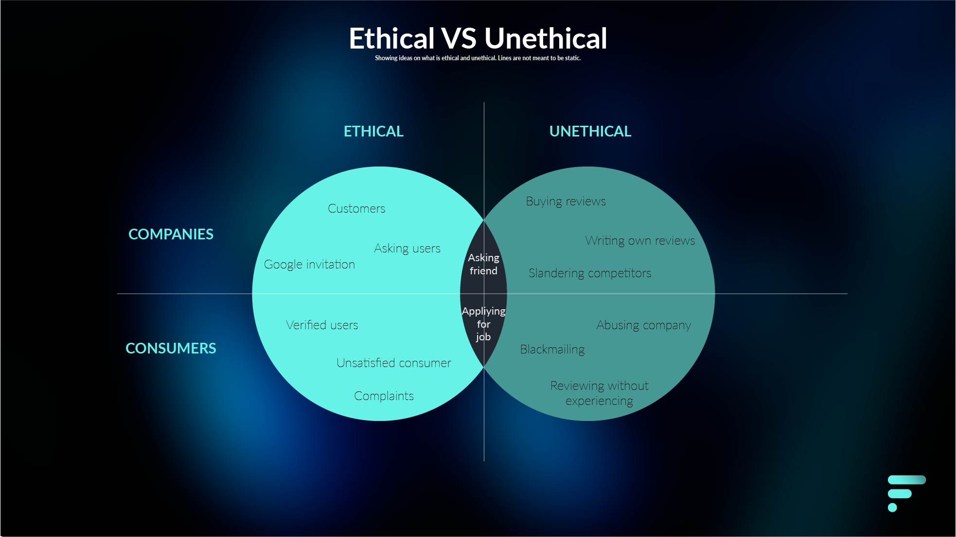 Example table representing unethical and ethical reviews.