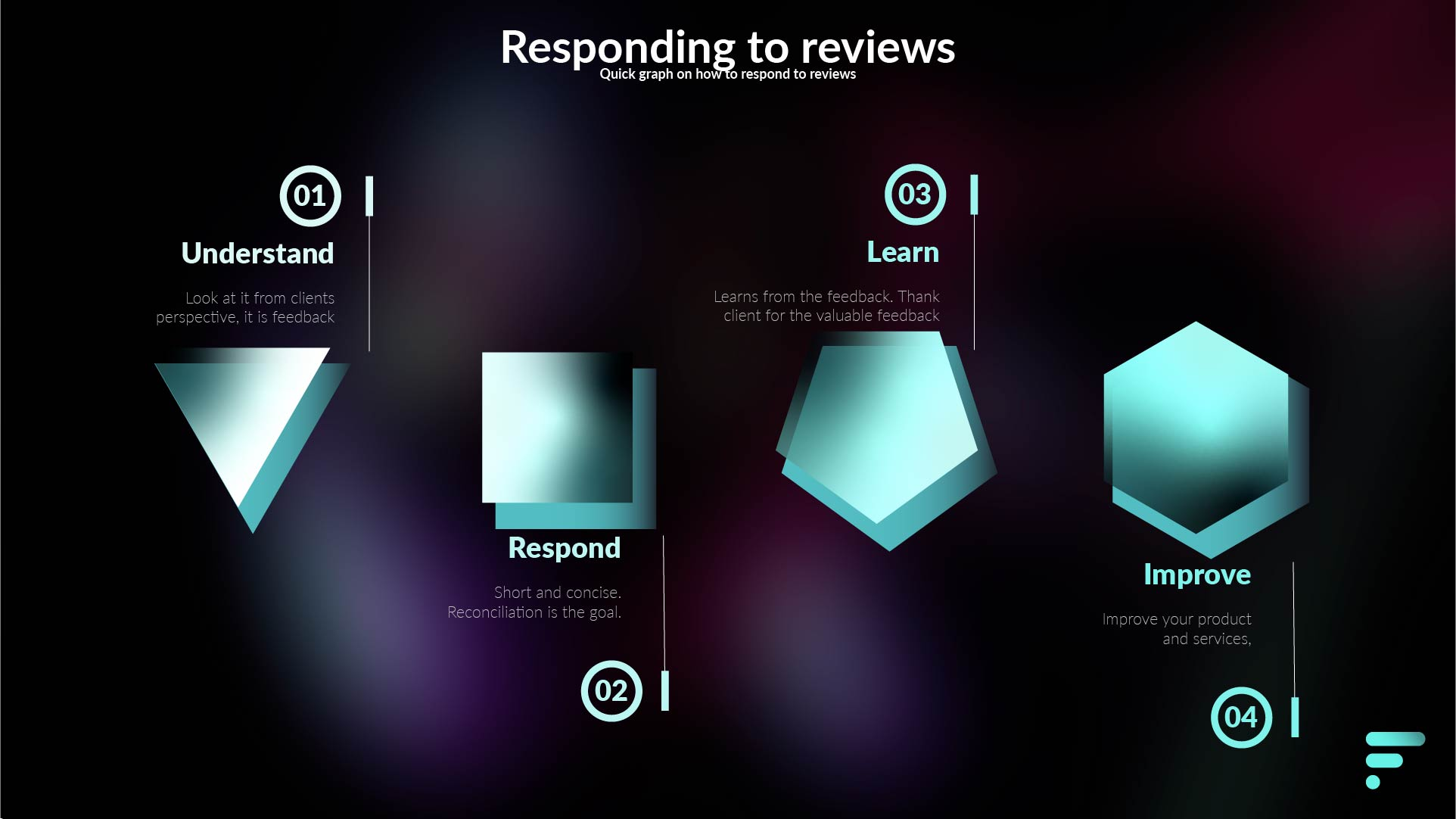 Simple image representing the process to responding to reviews.