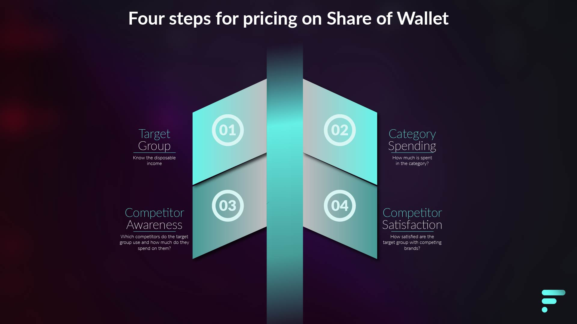 Four steps for pricing on Share of Wallet