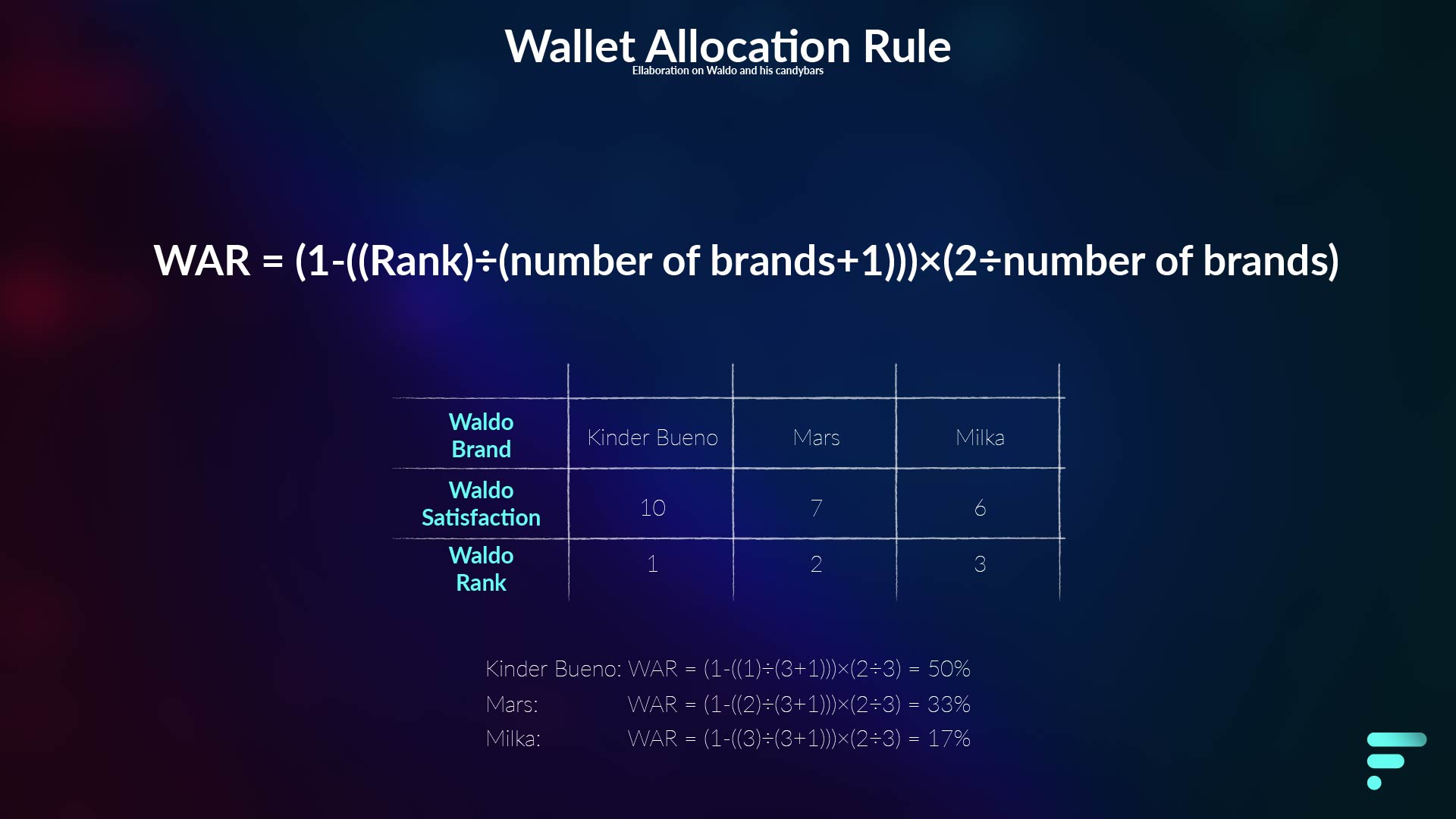 Wallet allocation rule equation and elaboration