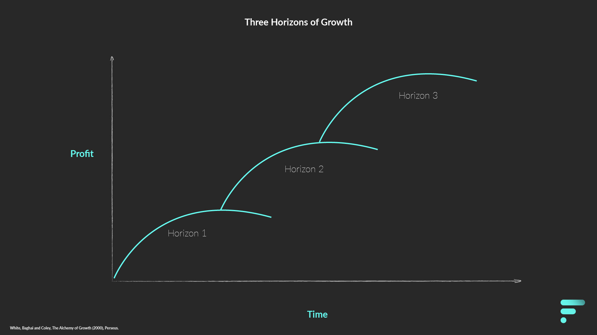 Three Horizons of Growth - Simple model