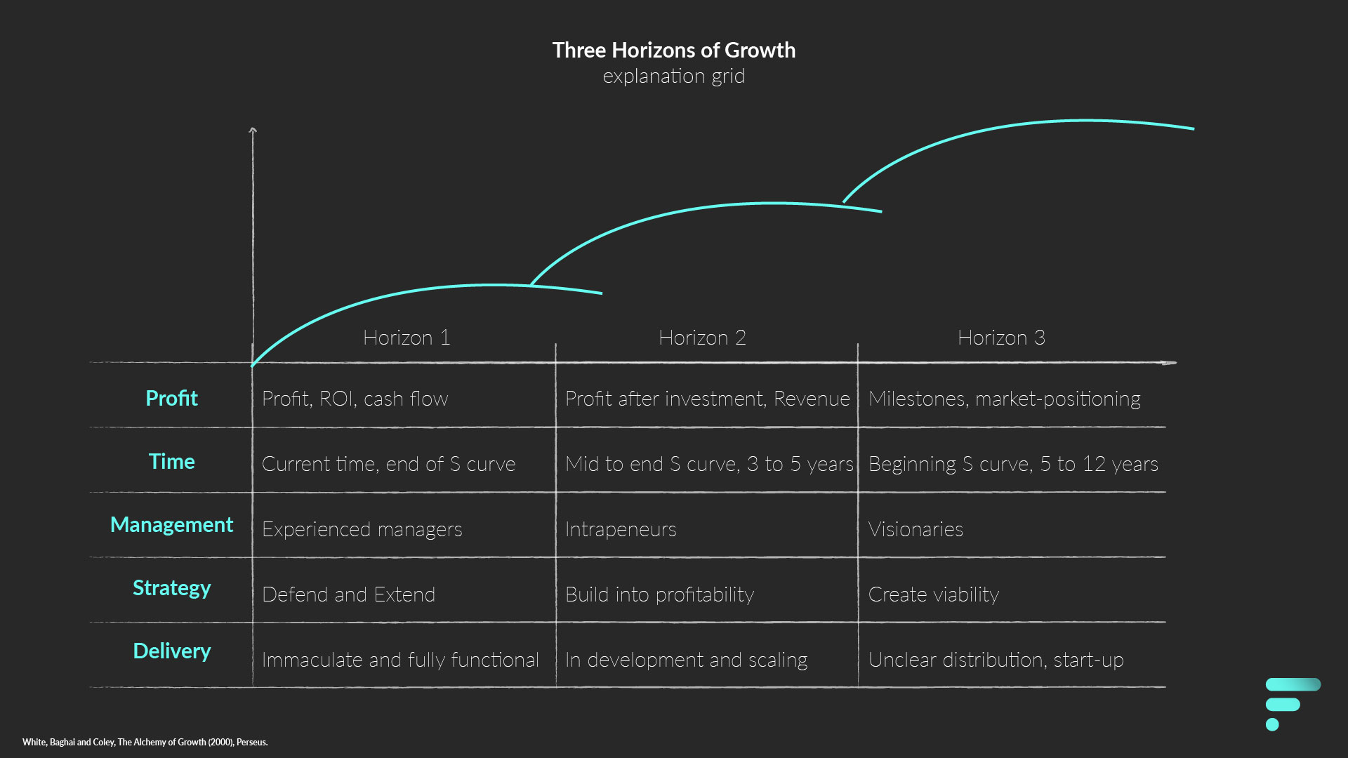 Explanation grid three horizons of growth