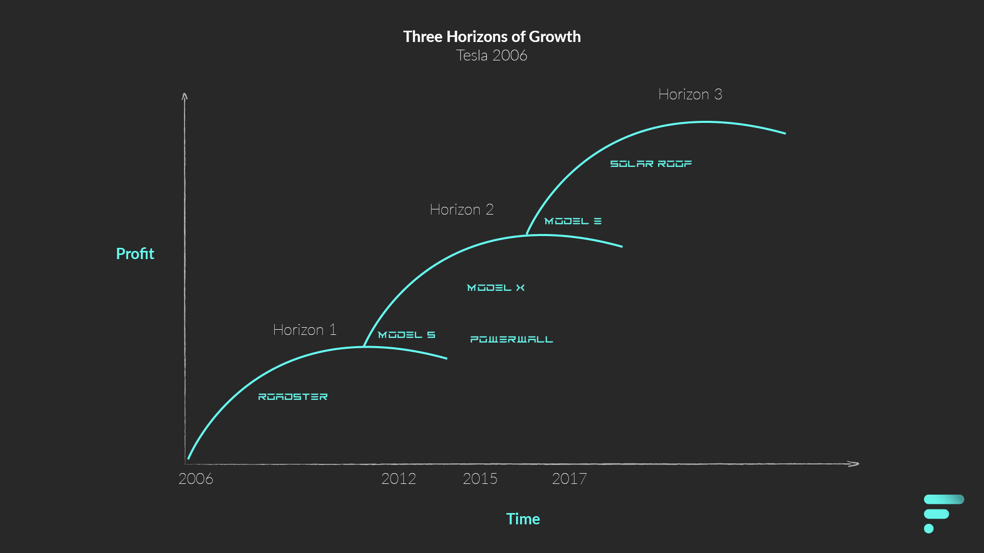 Three Horizons of Growth - Tesla in 2006
