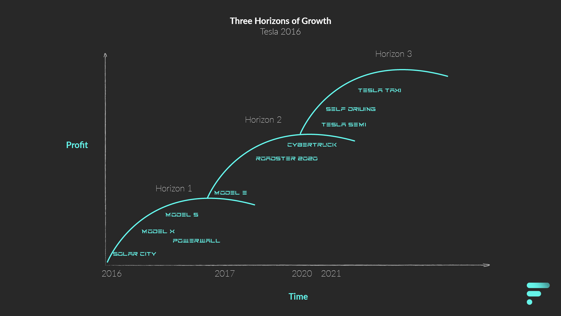 Three Horizons of Growth - Tesla in 2016