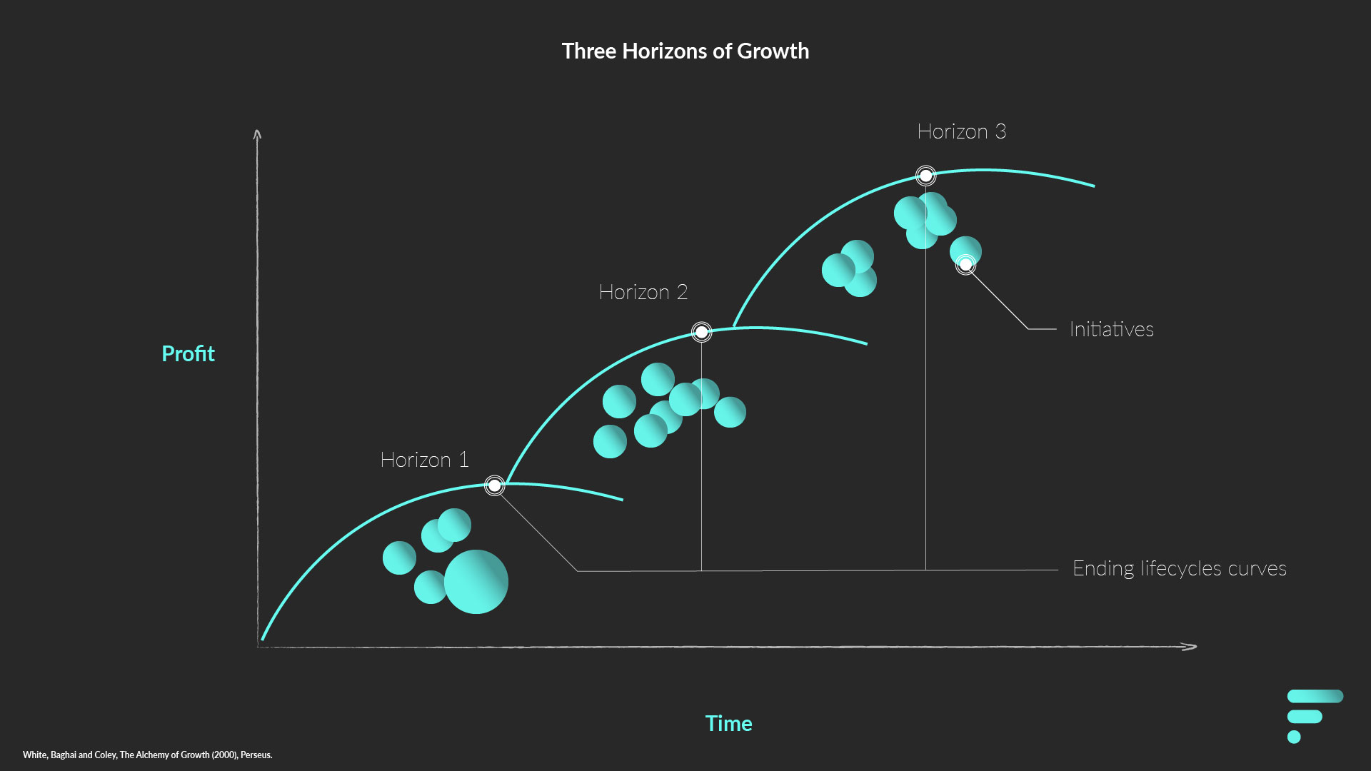 Three Horizons of Growth with Clusters